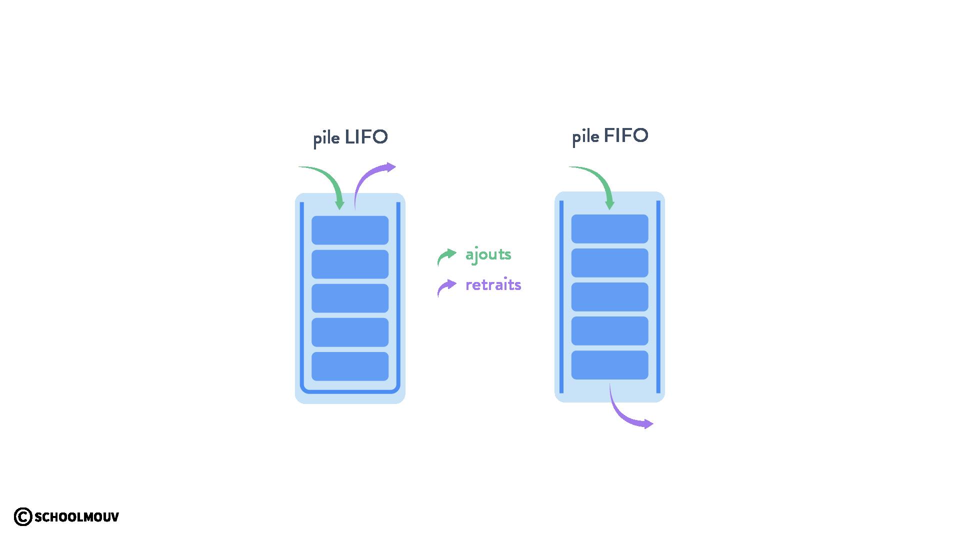 Ajouts et retraits avec des piles LIFO et FIFO