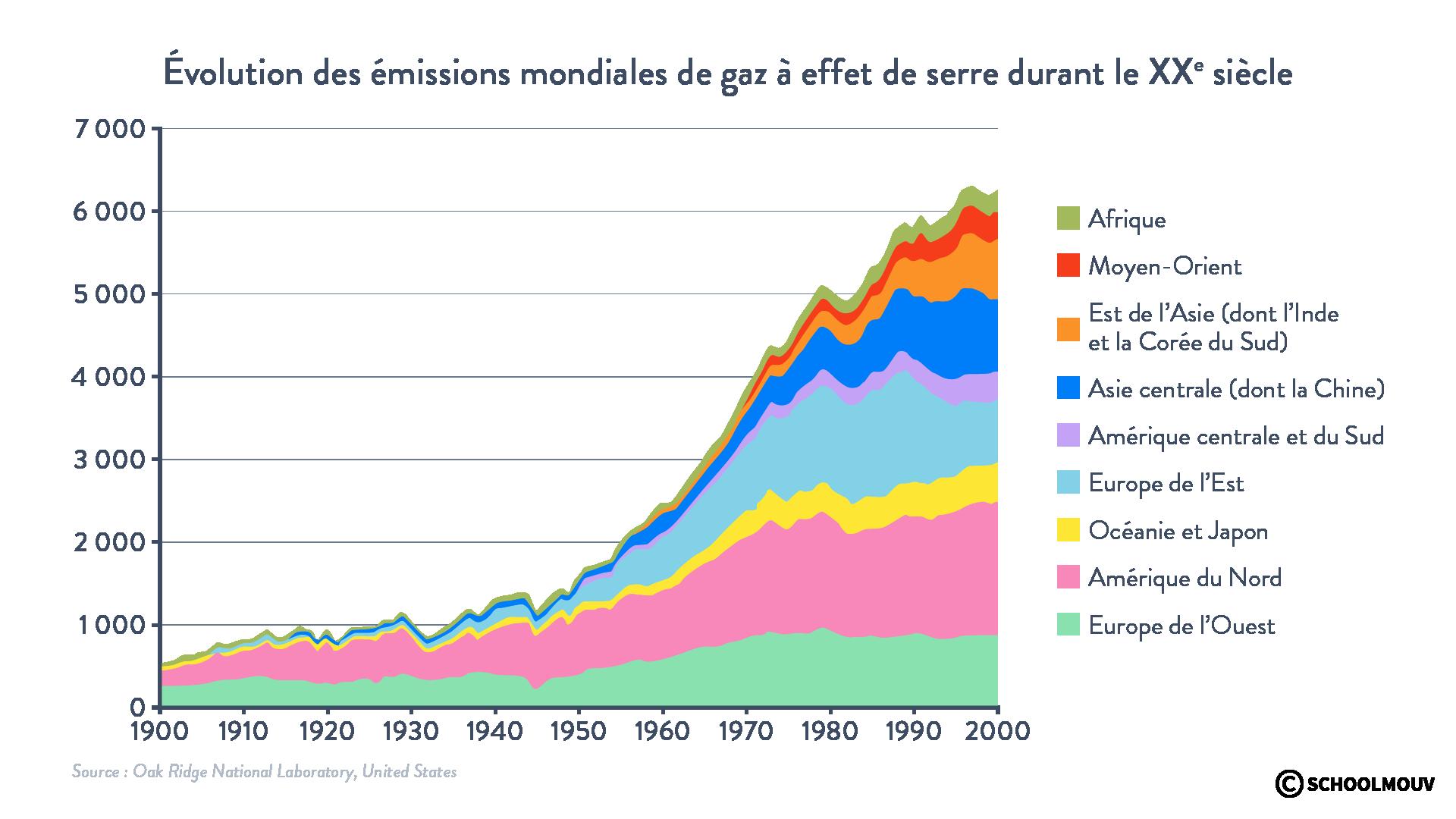 évolution émissions mondiales gaz à effet de serre XXe siècle