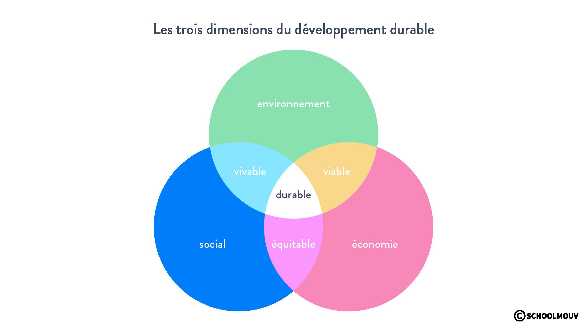 dimensions du développement durable