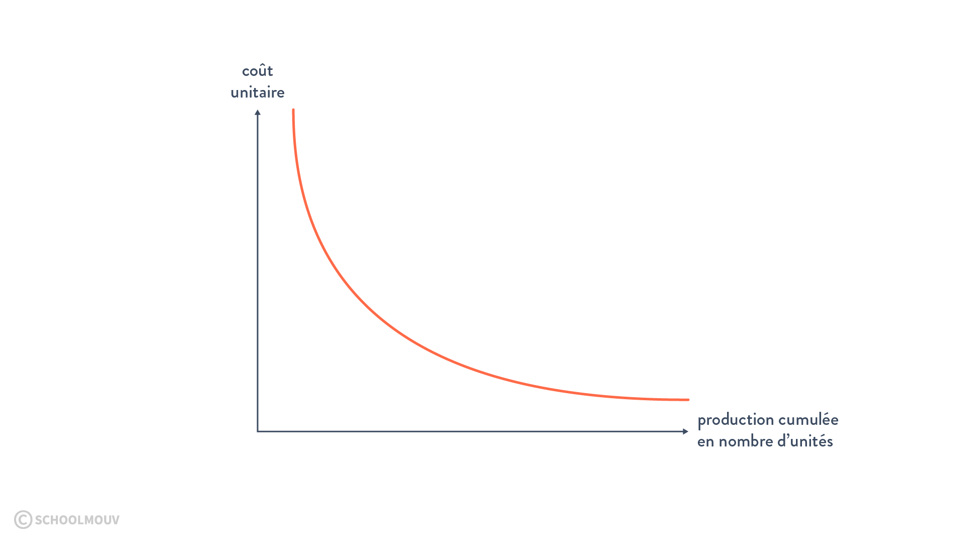 coût unitaire production économie d'échelle
