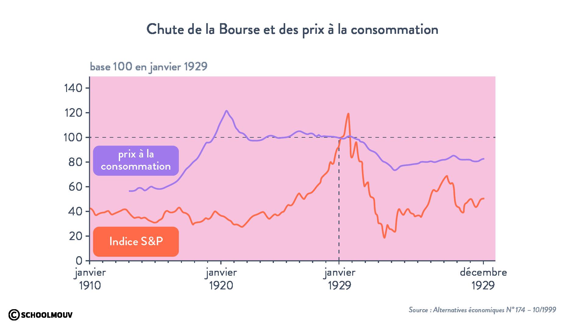 Chute de laBourse et des prix