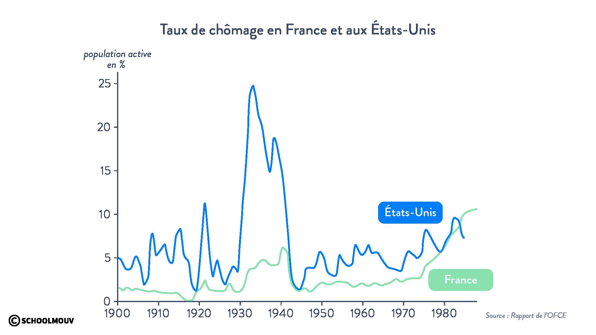 Taux de chômage en France et aux États-Unis