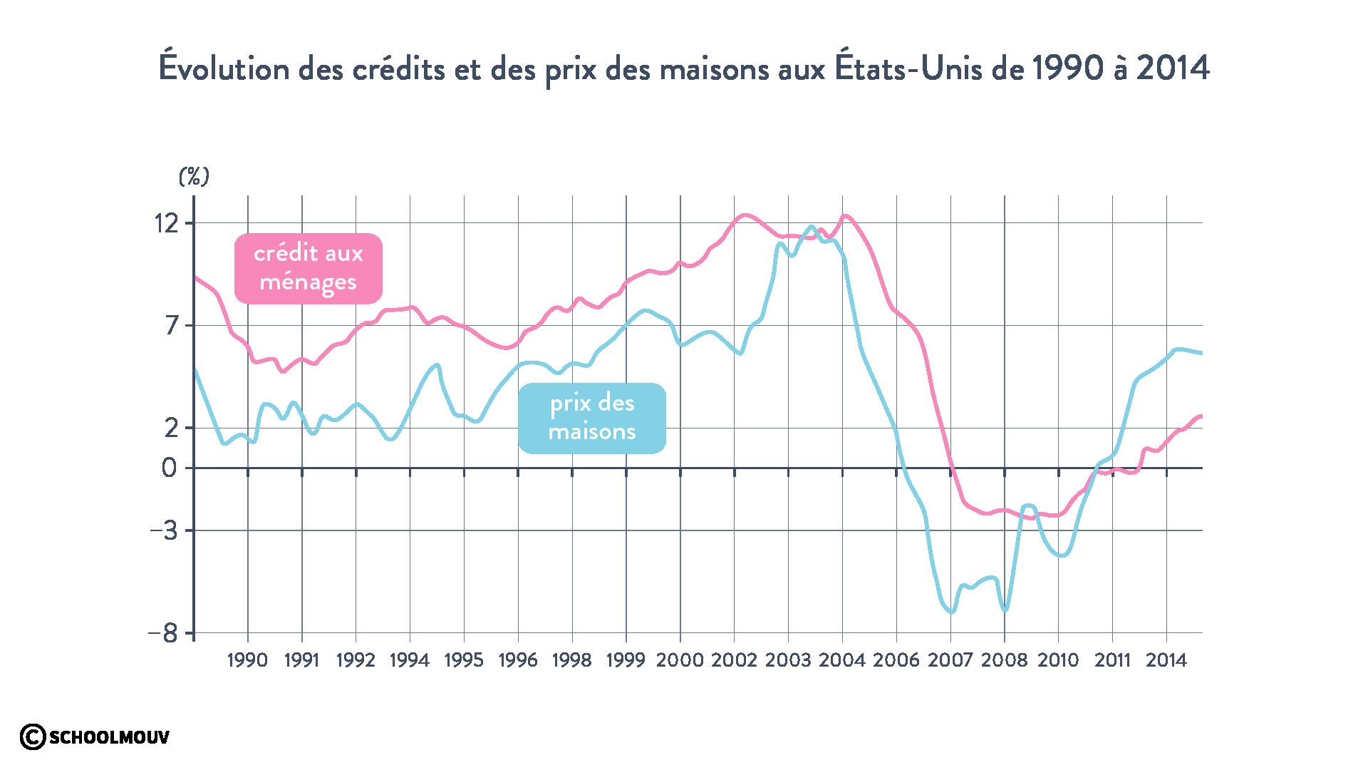 Évolution des crédits et des prix des maisons auxÉtats-Unis de1990 à2014