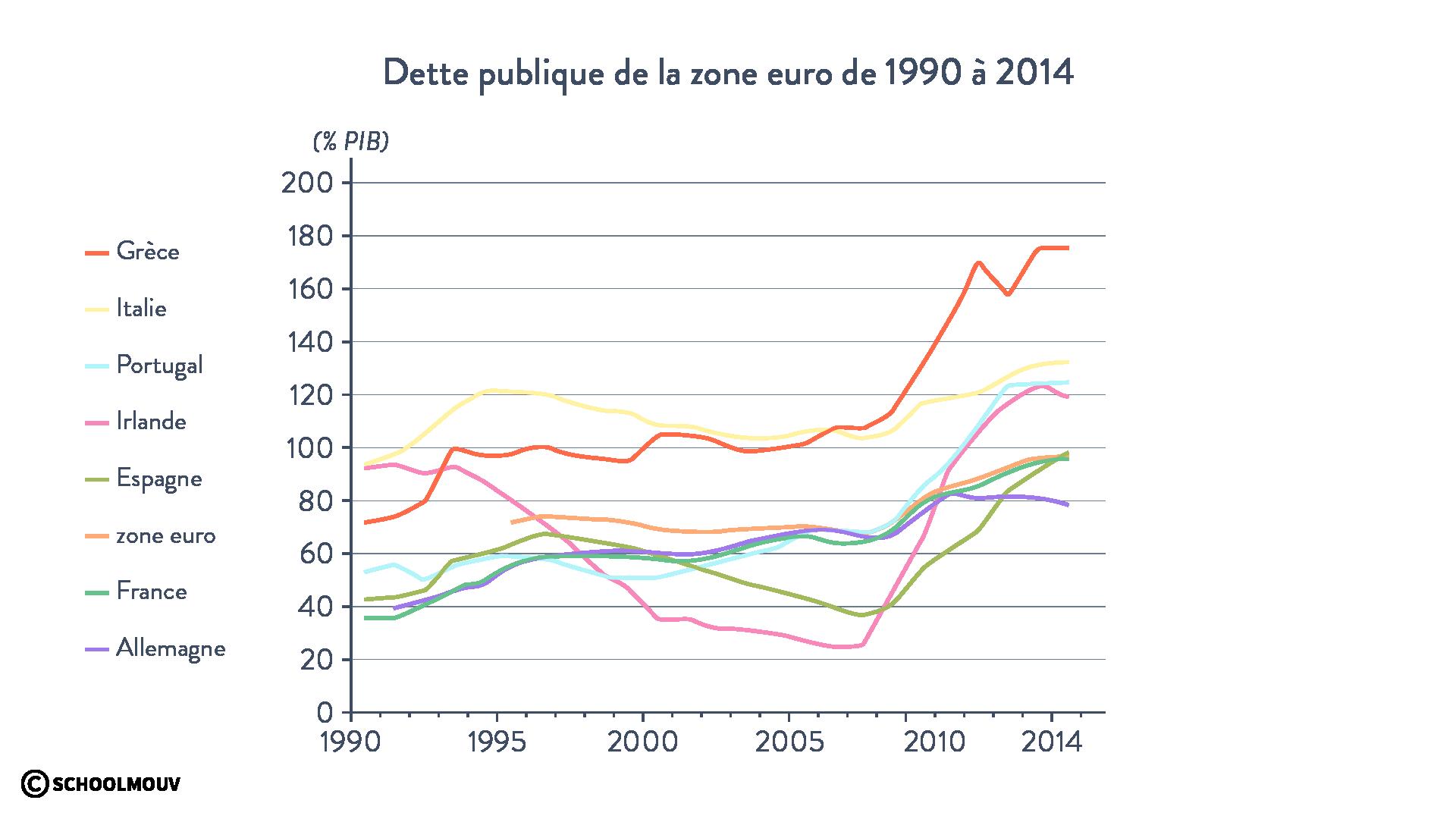 Dette publique de la zone euro de 1990 à 2014