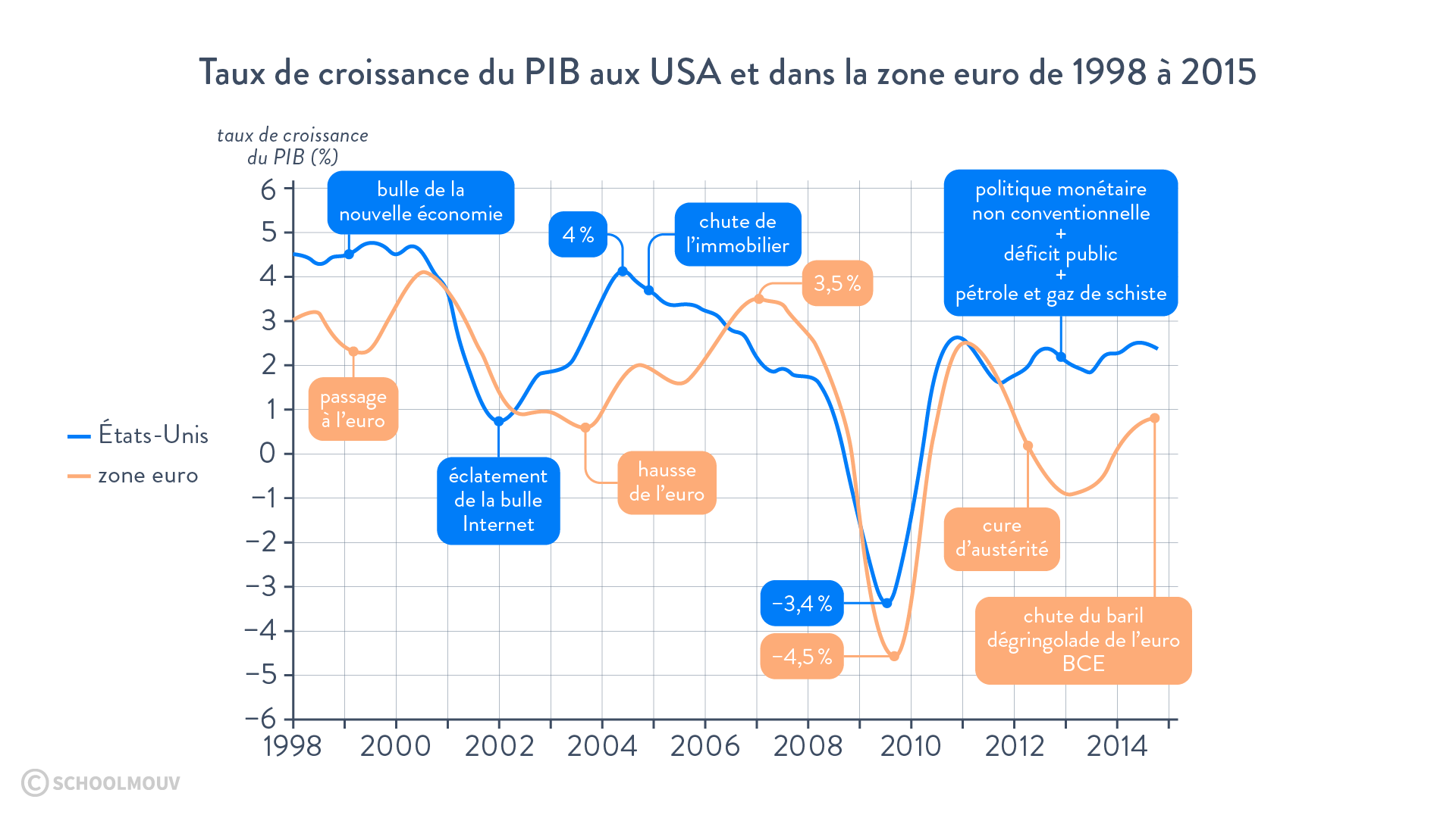 Taux de croissance du PIB aux USA et dans la zone euro de 1998 à 2015