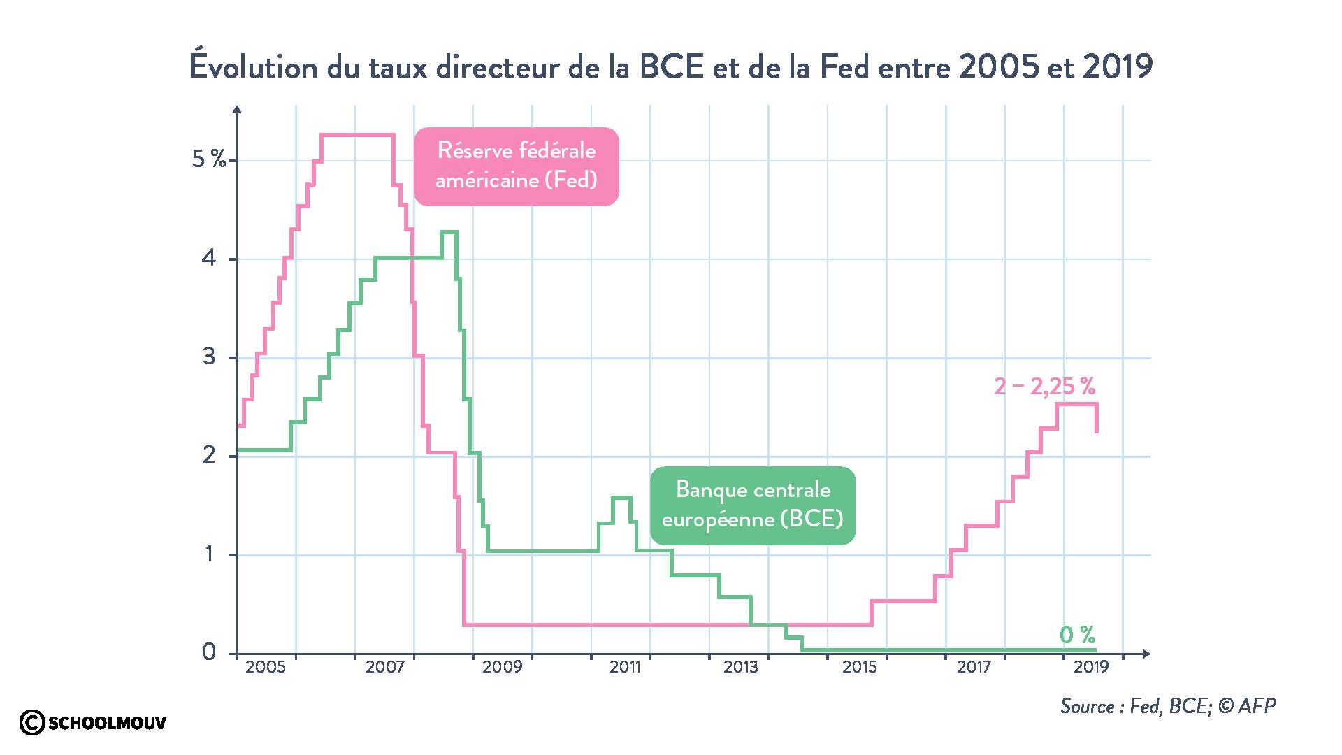 Évolution taux directeur BCE  Fed