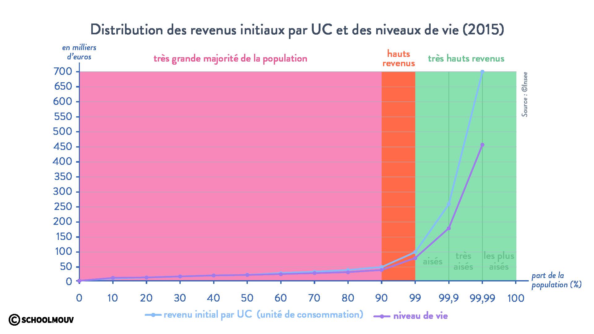 Distribution des revenus initiaux par unité de consommation et des niveaux de vie en 2015