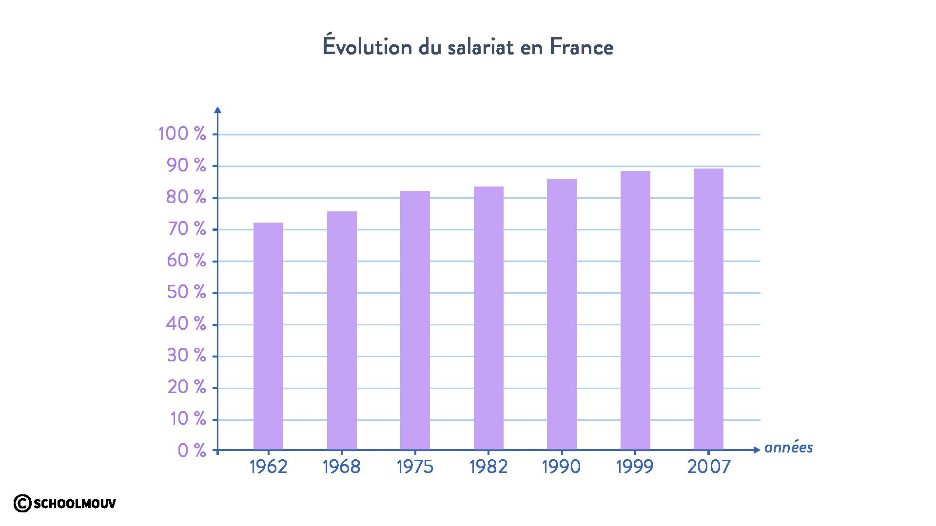 Évolution du salariat en France