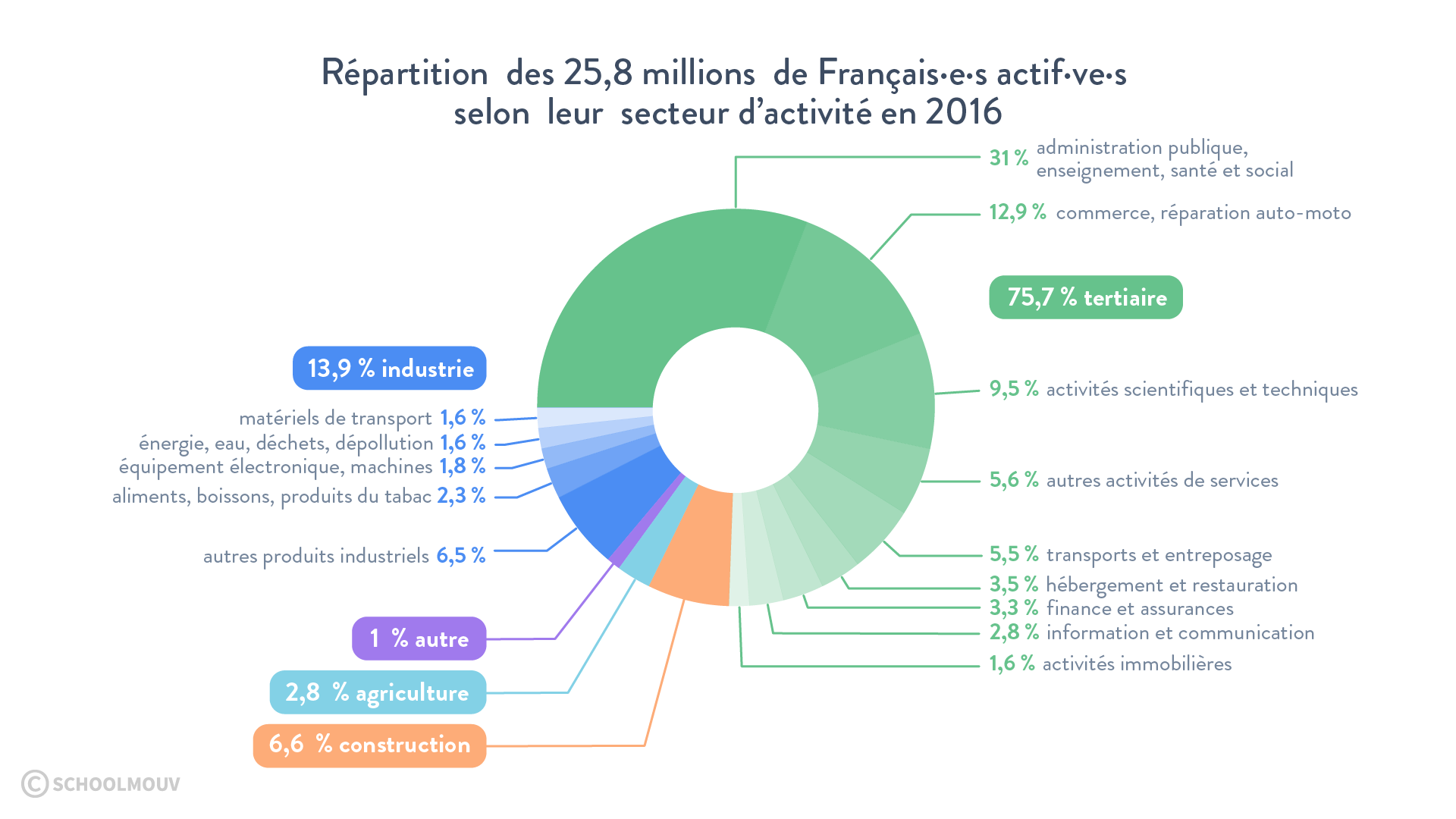 Répartition des Français·e·s actif·ve·s selon leur secteur d'activité en2016