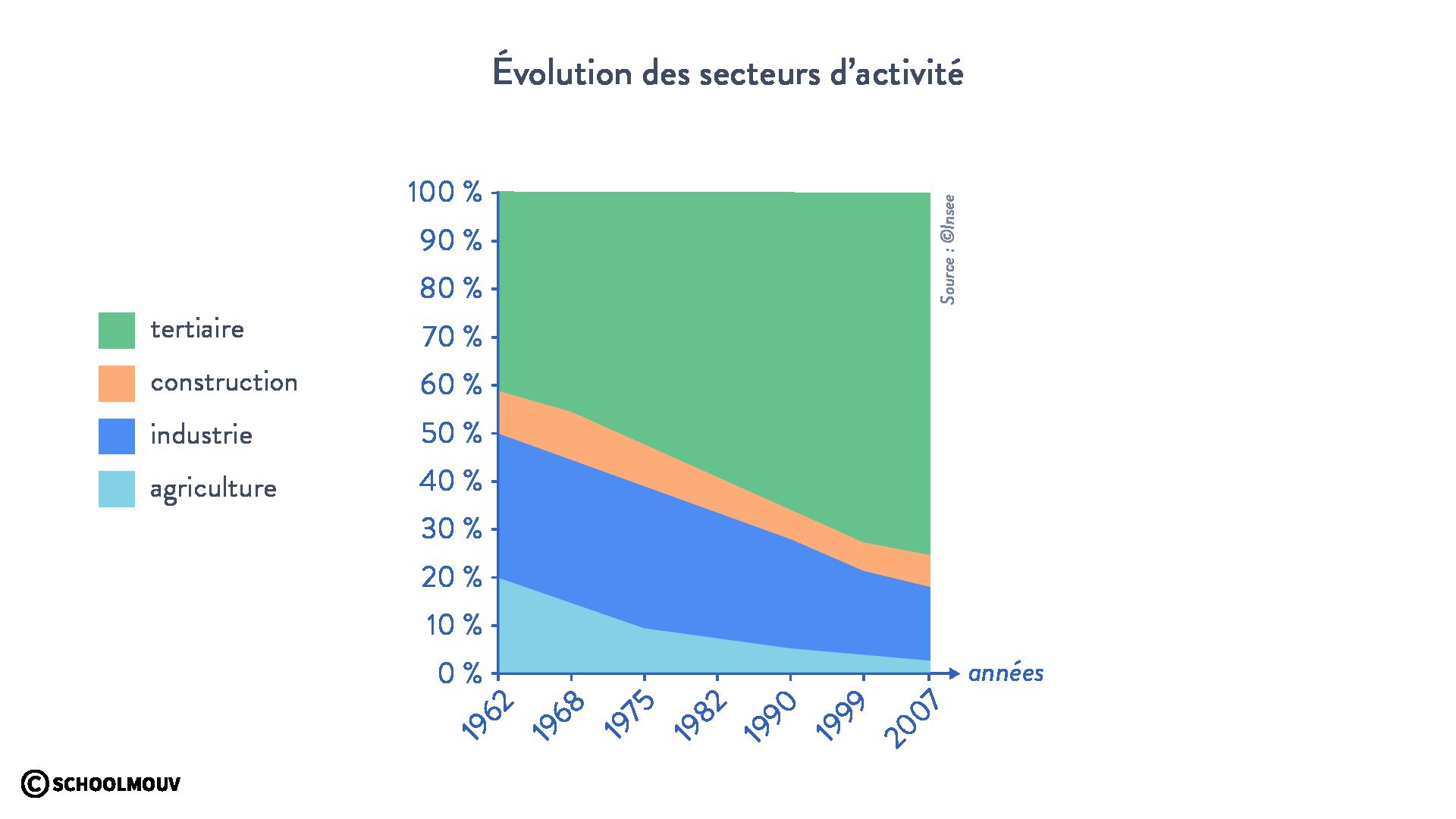 Évolution des secteurs d'activité