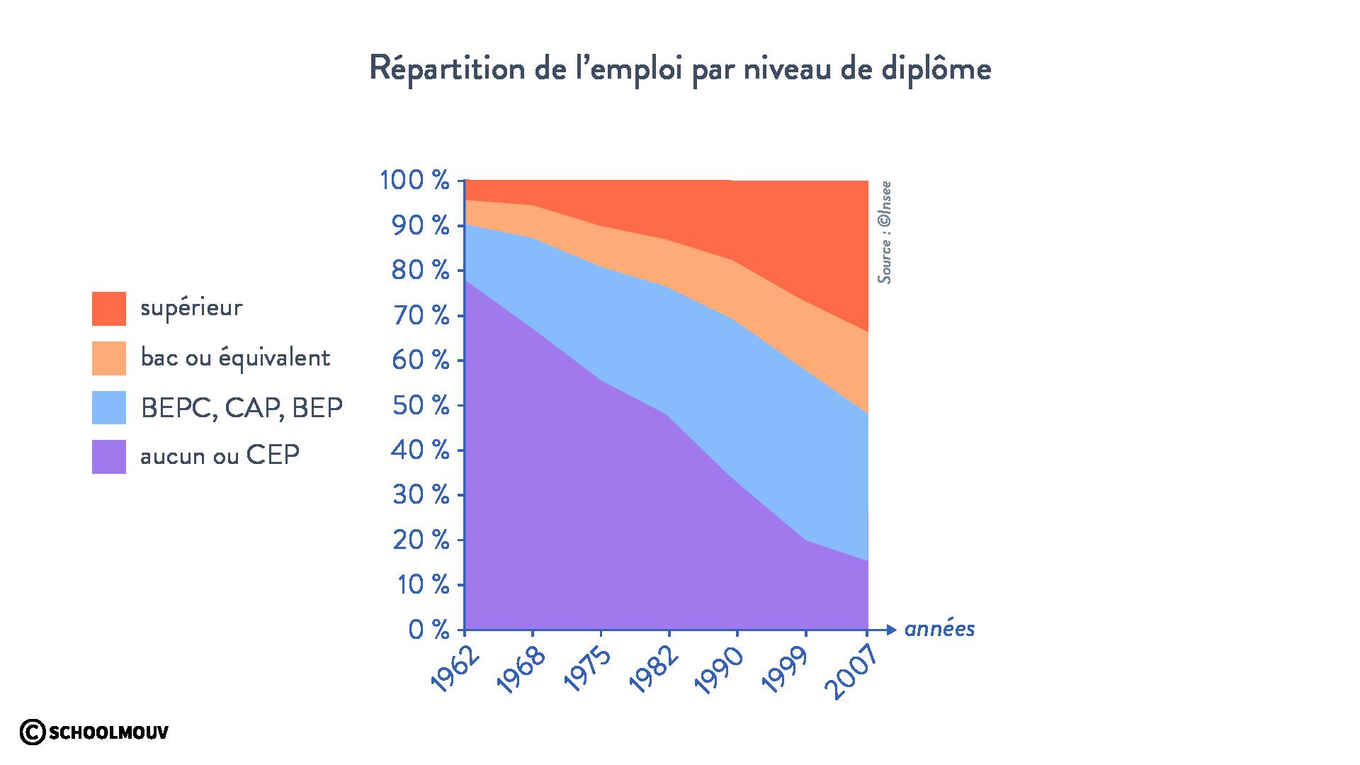 Répartition de l'emploi par niveau de diplôme