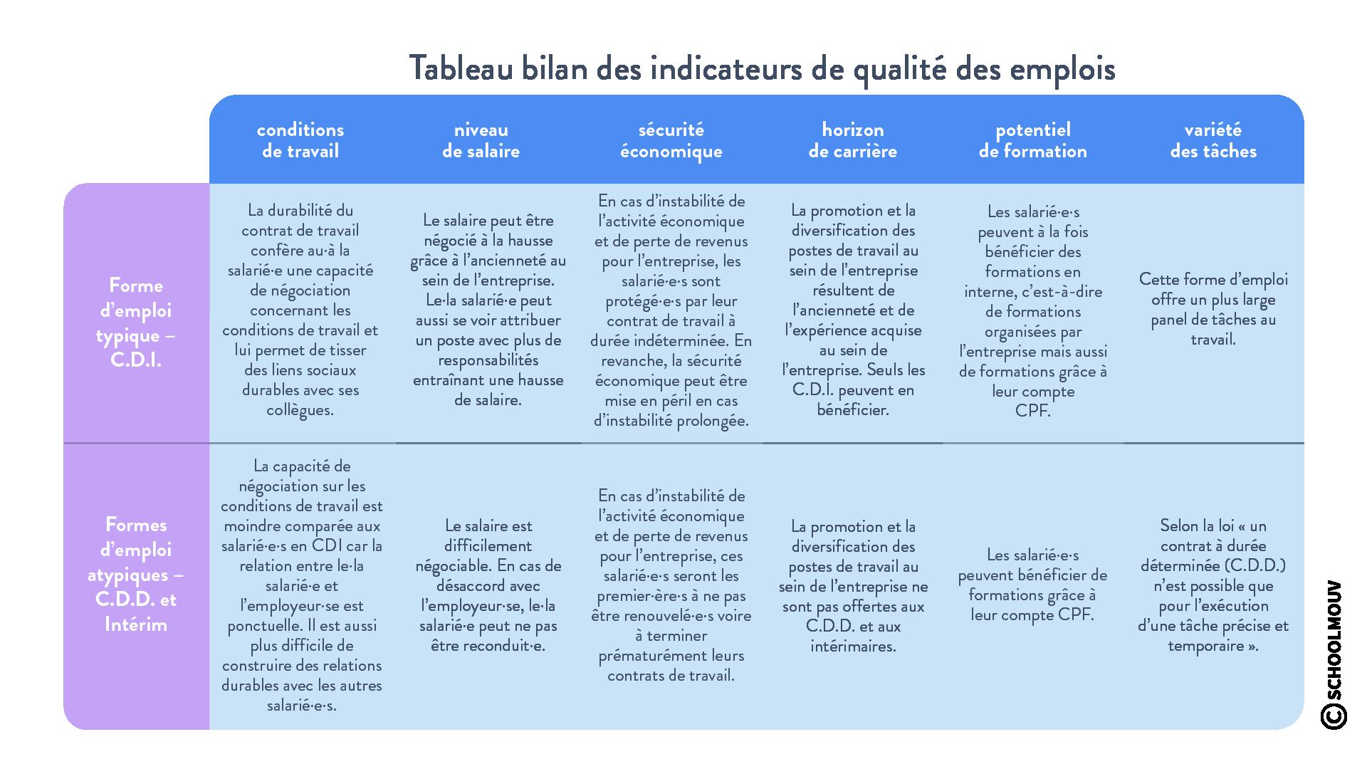 évolution forme d'emploi CDD CDI Tableau bilan des indicateurs de qualité des emplois