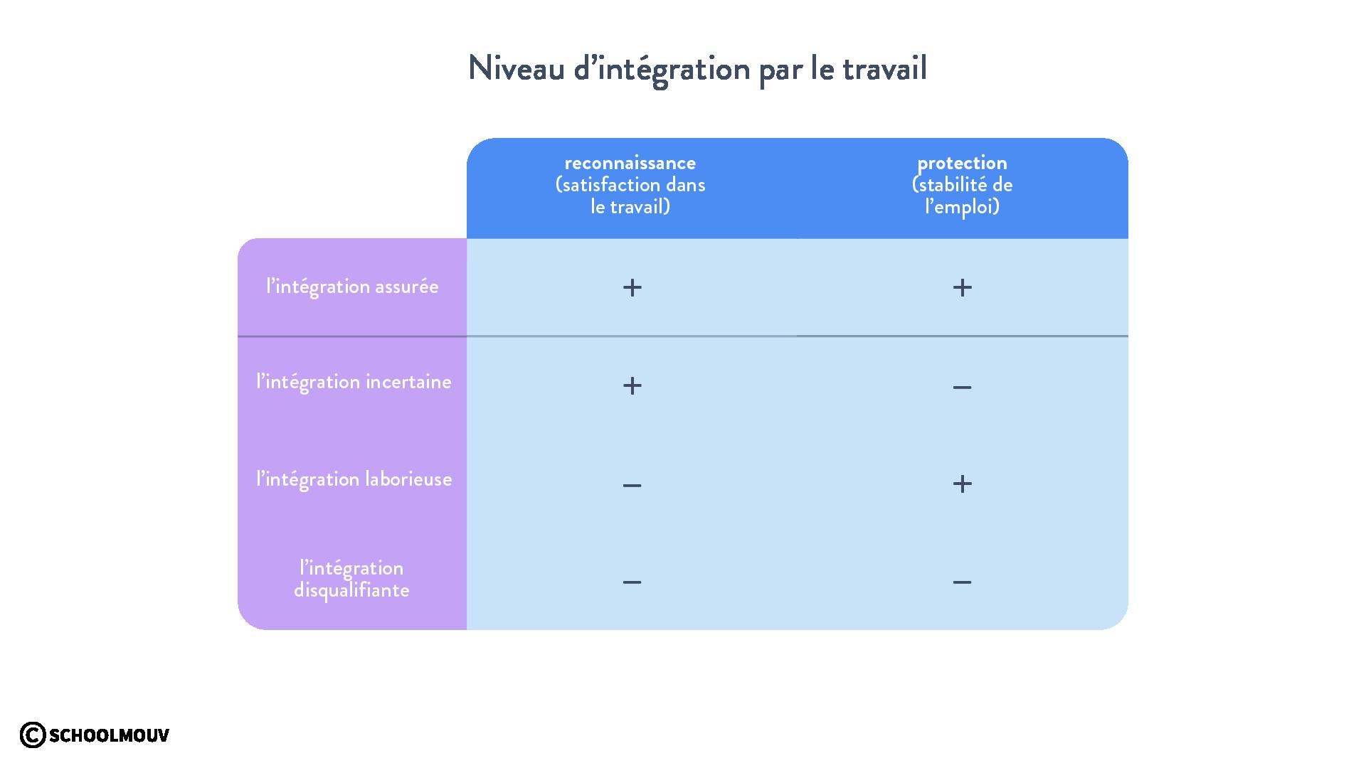 Niveaux d'intégration par le travail