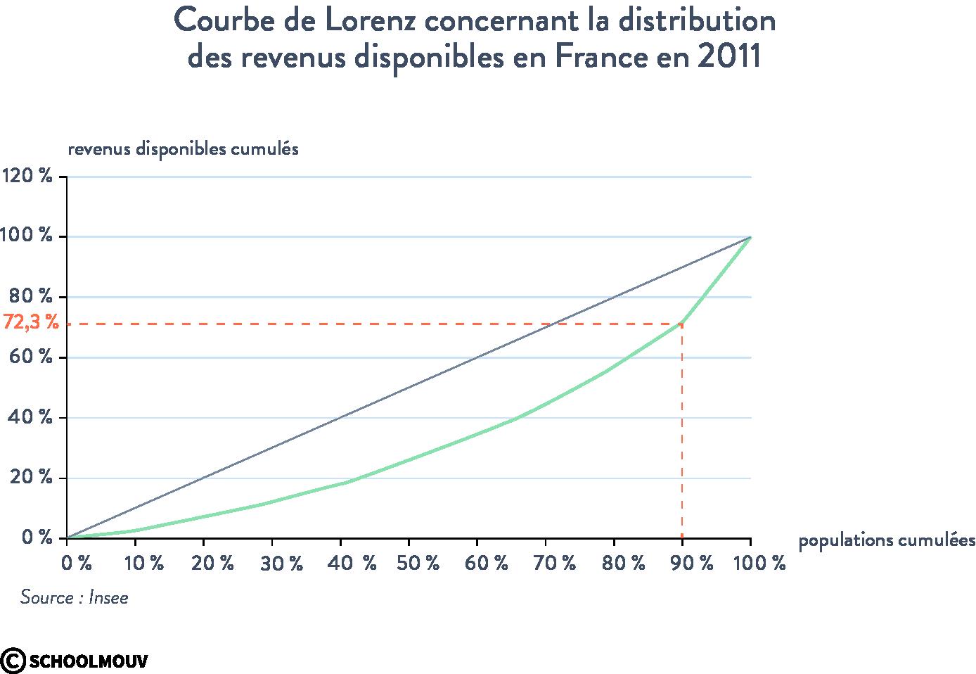 Courbe de Lorenz distribution des revenus disponibles en France 2011