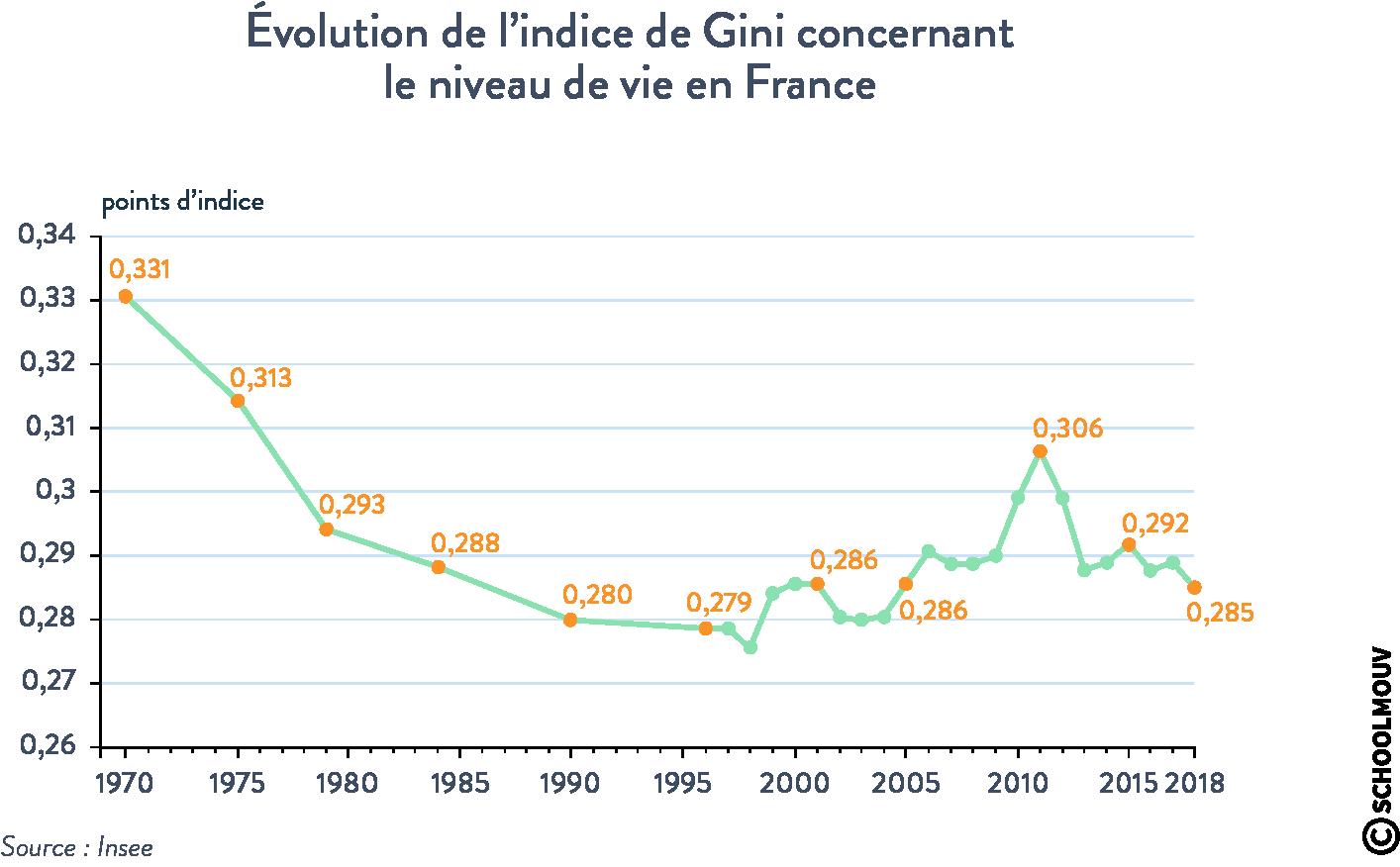 Évolution indice de Gini niveau de vie en France