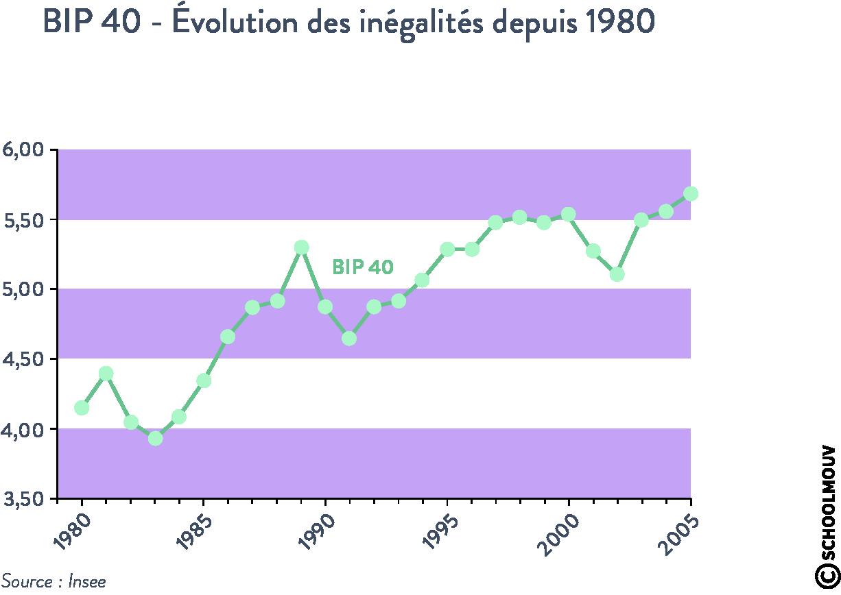 BIP 40 inégalités depuis 1980