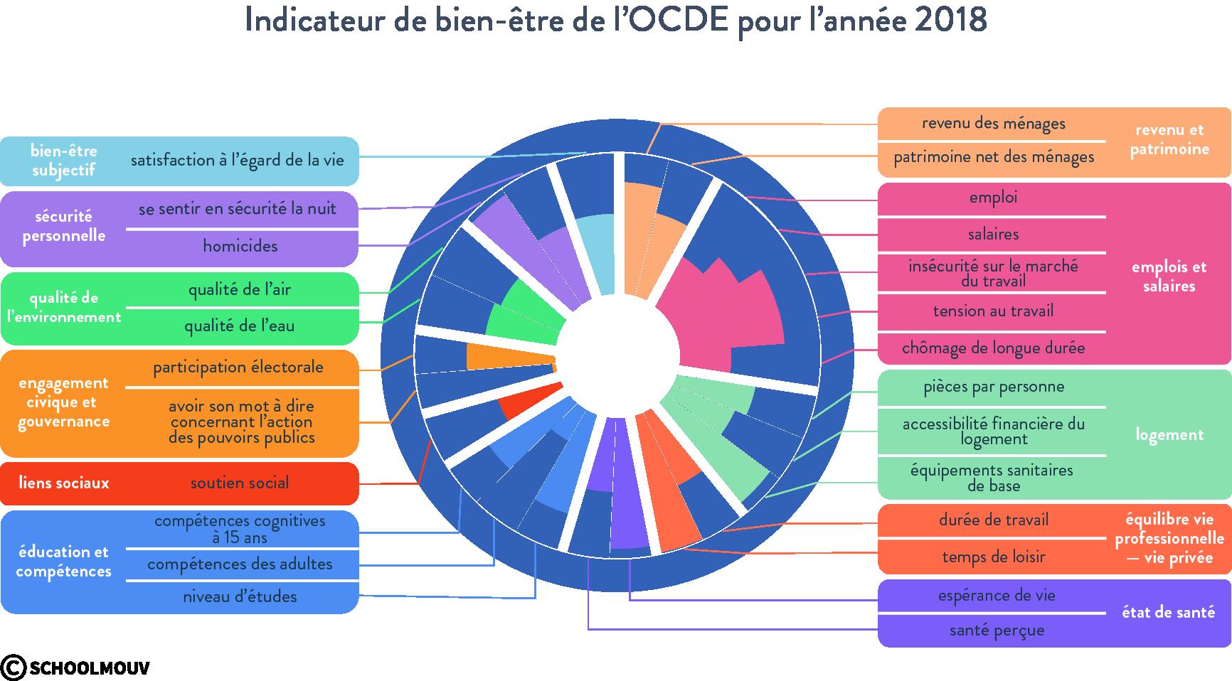 Indicateur de bien-être OCDE 2018