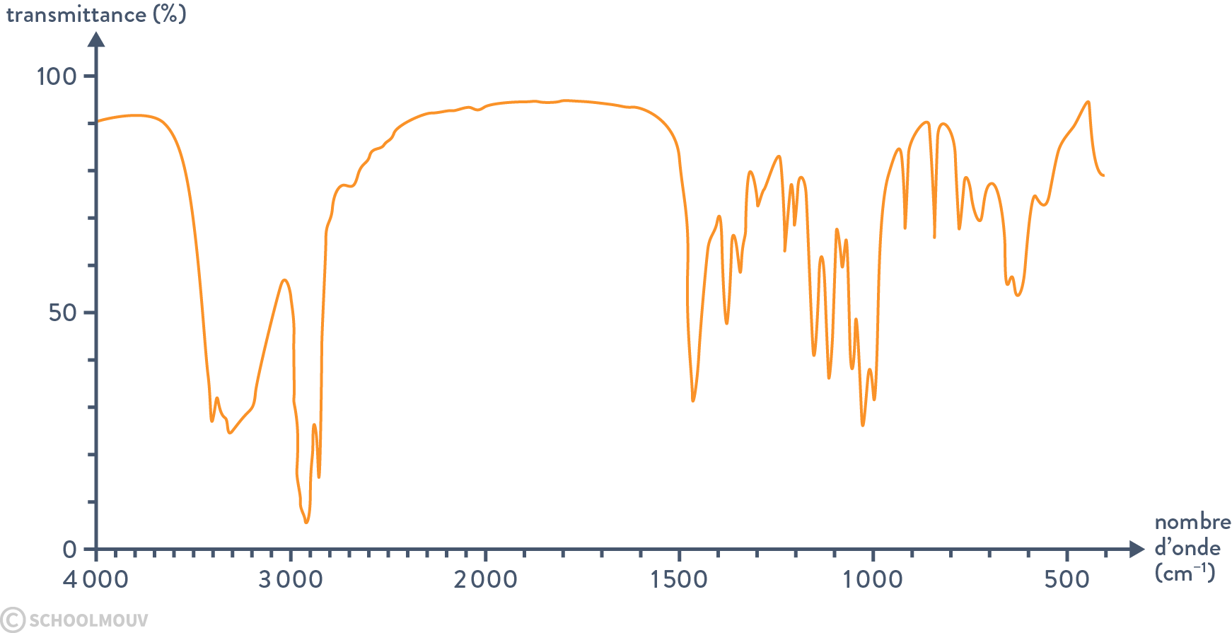physique chimie terminale propriétés spectrales des substances chimiques et solutions transmittance spectre d'absorption IR