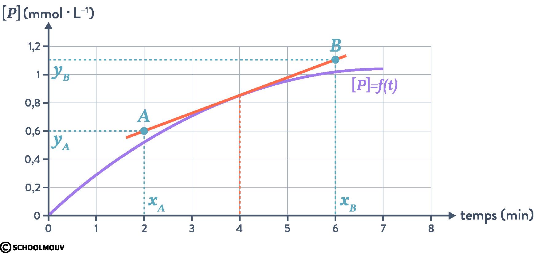 physique chimie terminale suivi temporel d'une réaction chimique macroscopique courbe