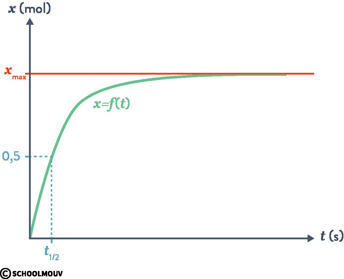 physique chimie terminale suivi temporel d'une réaction chimique macroscopique courbe avancement