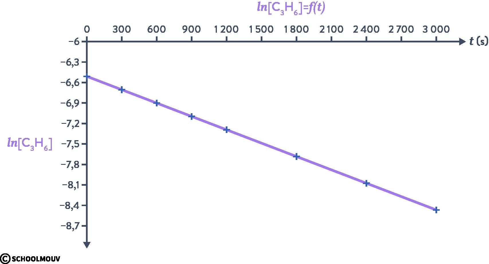 physique chimie terminale suivi temporel d'une réaction chimique macroscopique