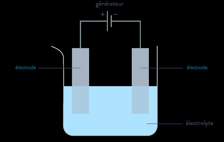 électrolyse et générateurs électrochimiques réaction d'oxydoréduction terminale physique chimie