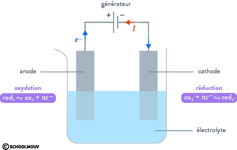 électrolyse et générateurs électrochimiques réaction d'oxydoréduction schoolmouv terminale physique chimie