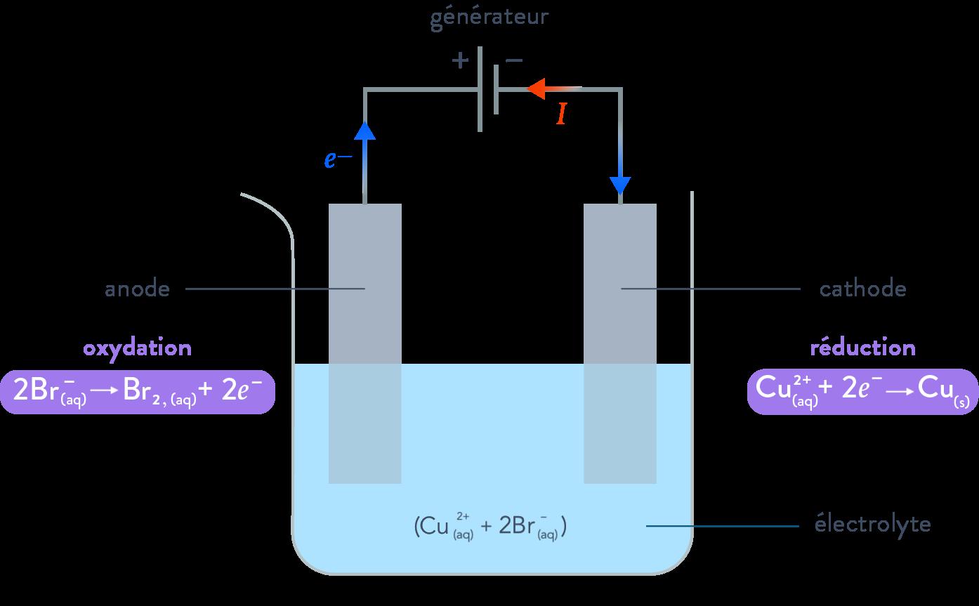 électrolyse et générateurs électrochimiques réaction d'oxydoréduction électrolyse du bromure de cuivre schoolmouv terminale physique chimie