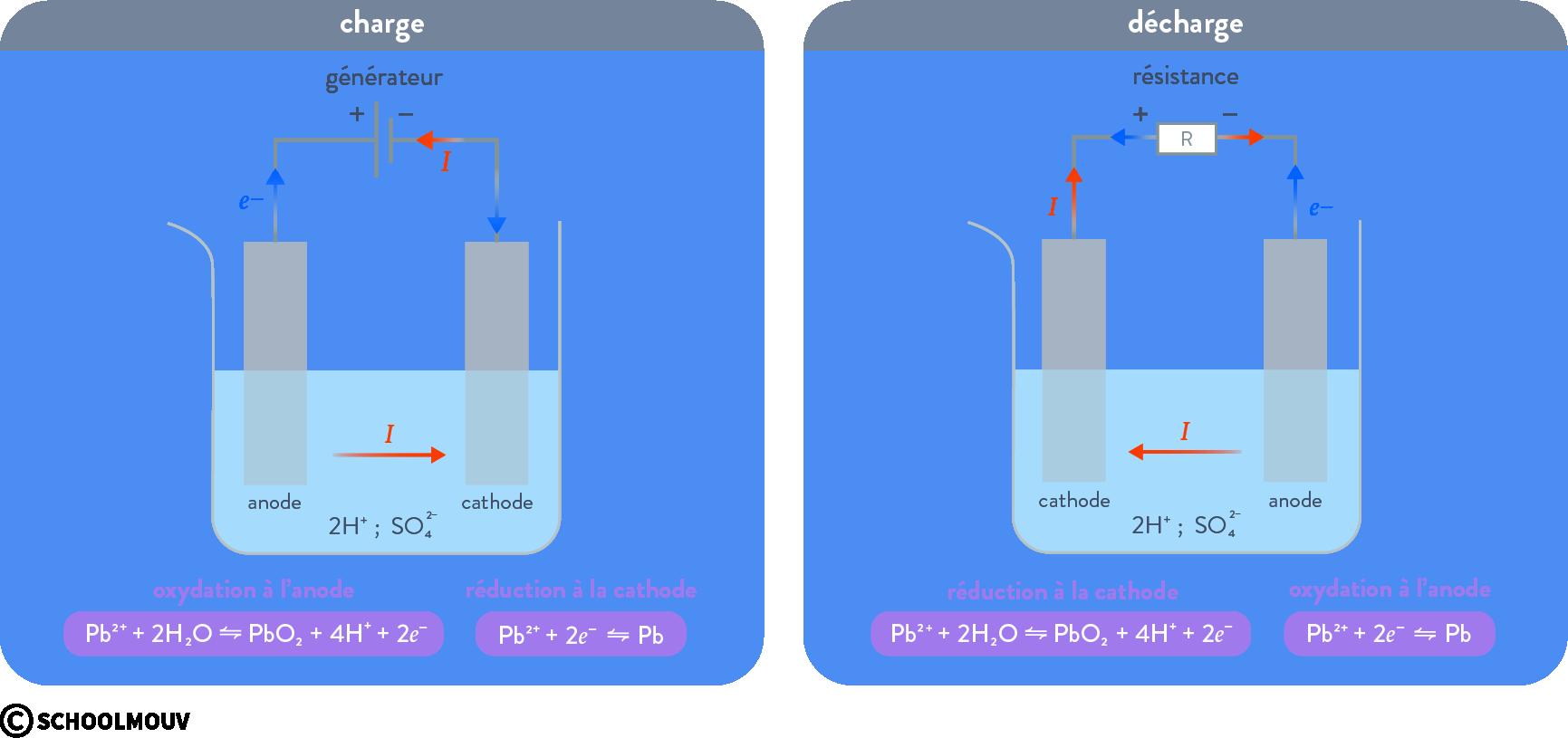 électrolyse et générateurs électrochimiques réaction d'oxydoréduction accumulateur schoolmouv terminale physique chimie