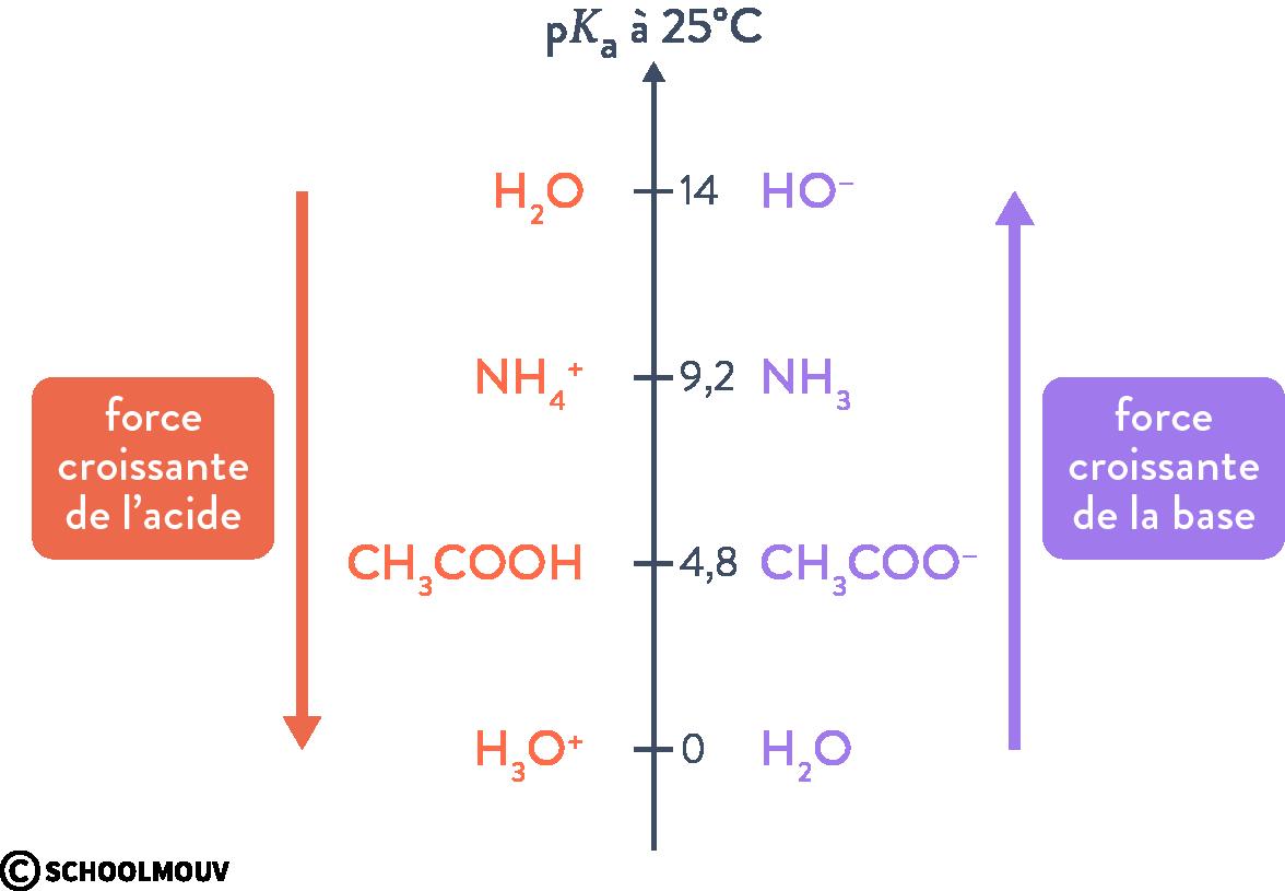 physique chimie terminale force des acide et des bases constante d'acidité