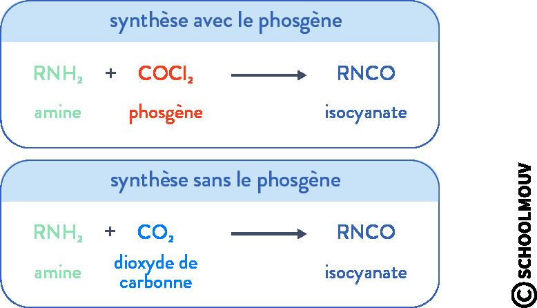 stratégie et sélectivité en chimie organique réactifs non toxiques terminale physique chimie schoolmouv