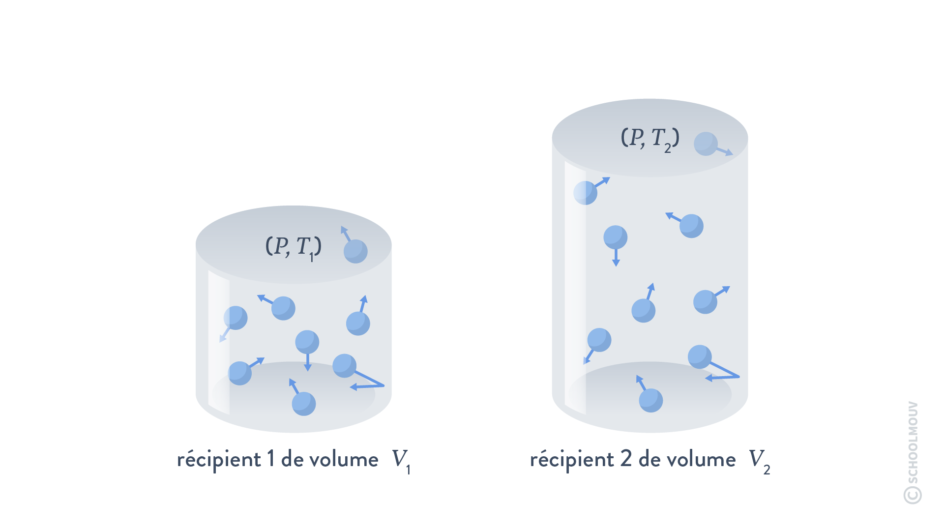 physique chimie terminale système thermodynamique fermé gaz parfait