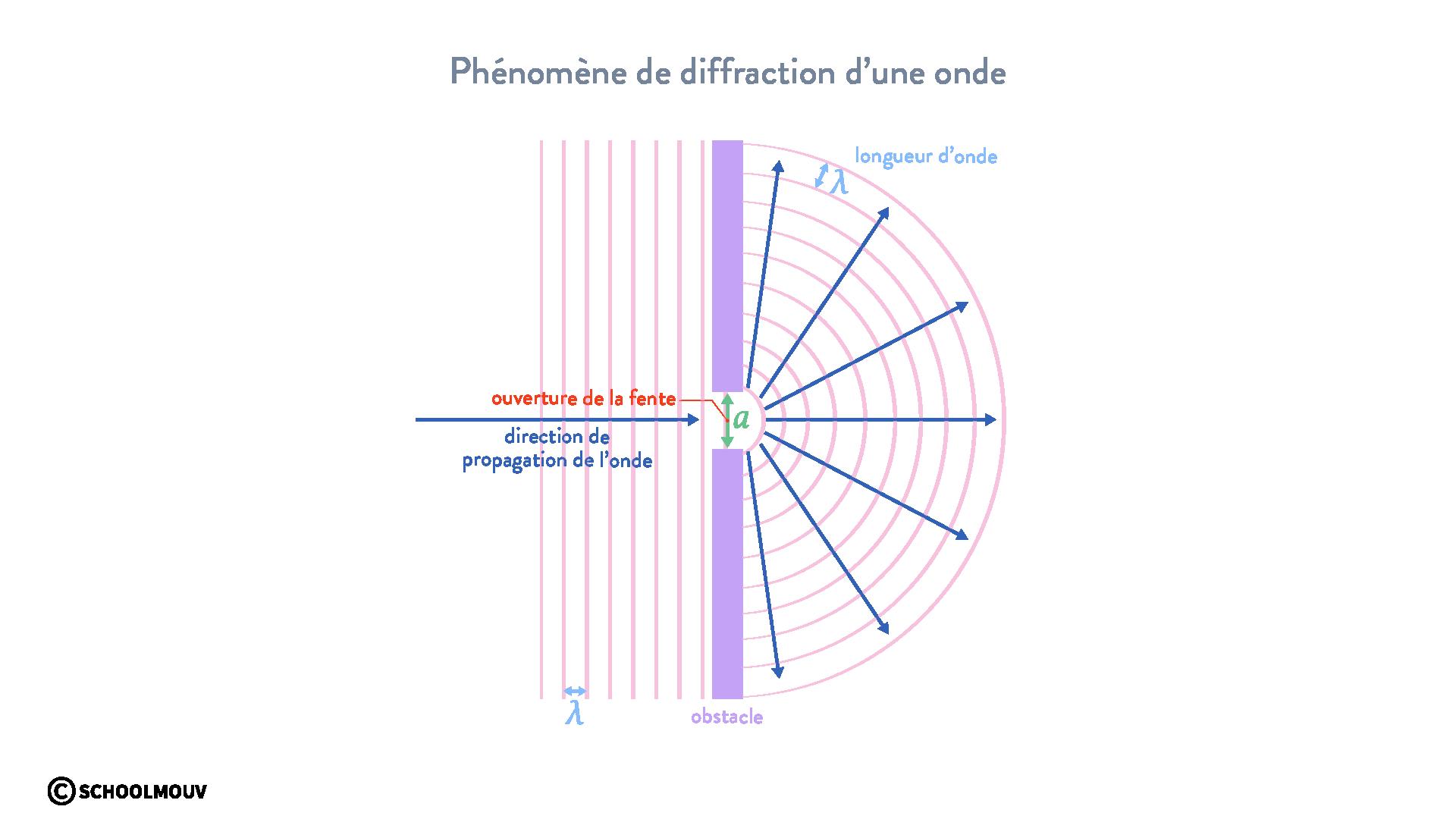 diffraction d'une onde physique chimie terminal schoolmouv diffraction d'une onde