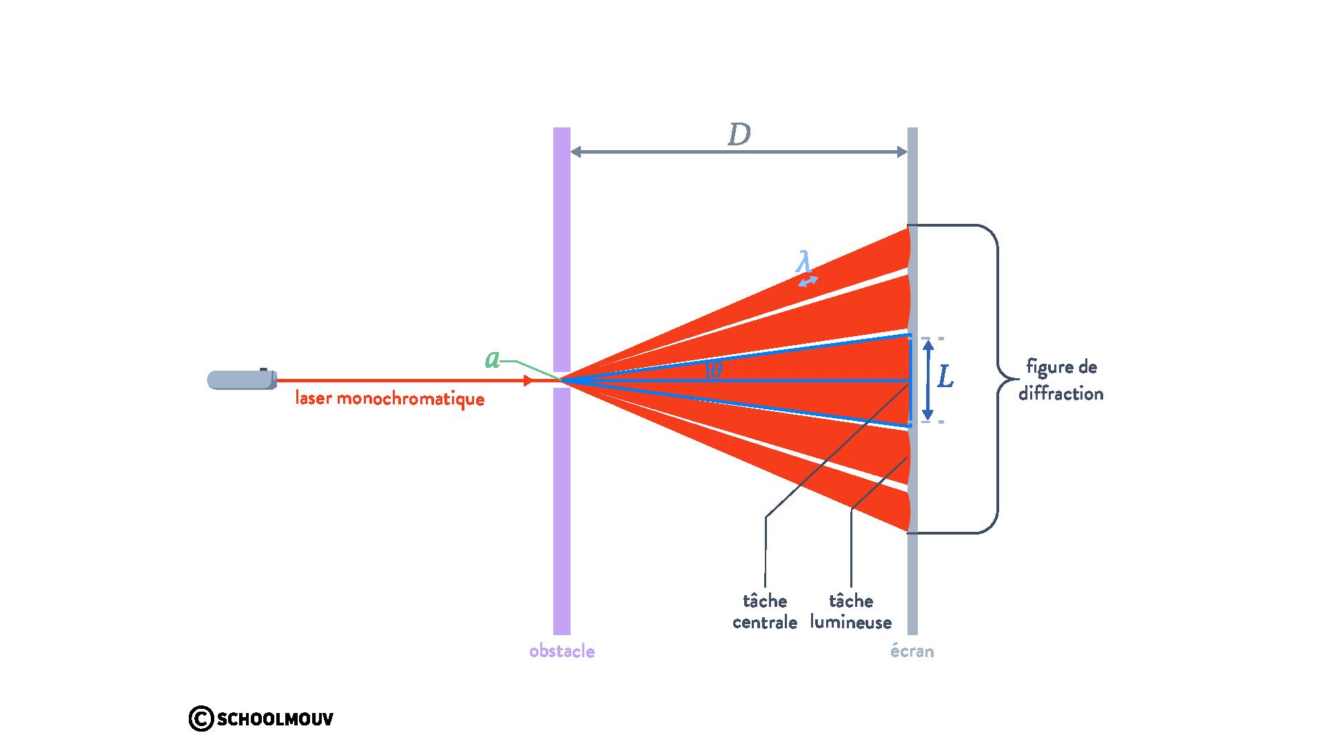 diffraction d'une onde physique chimie terminal schoolmouv diffraction d'une onde écart angulaire