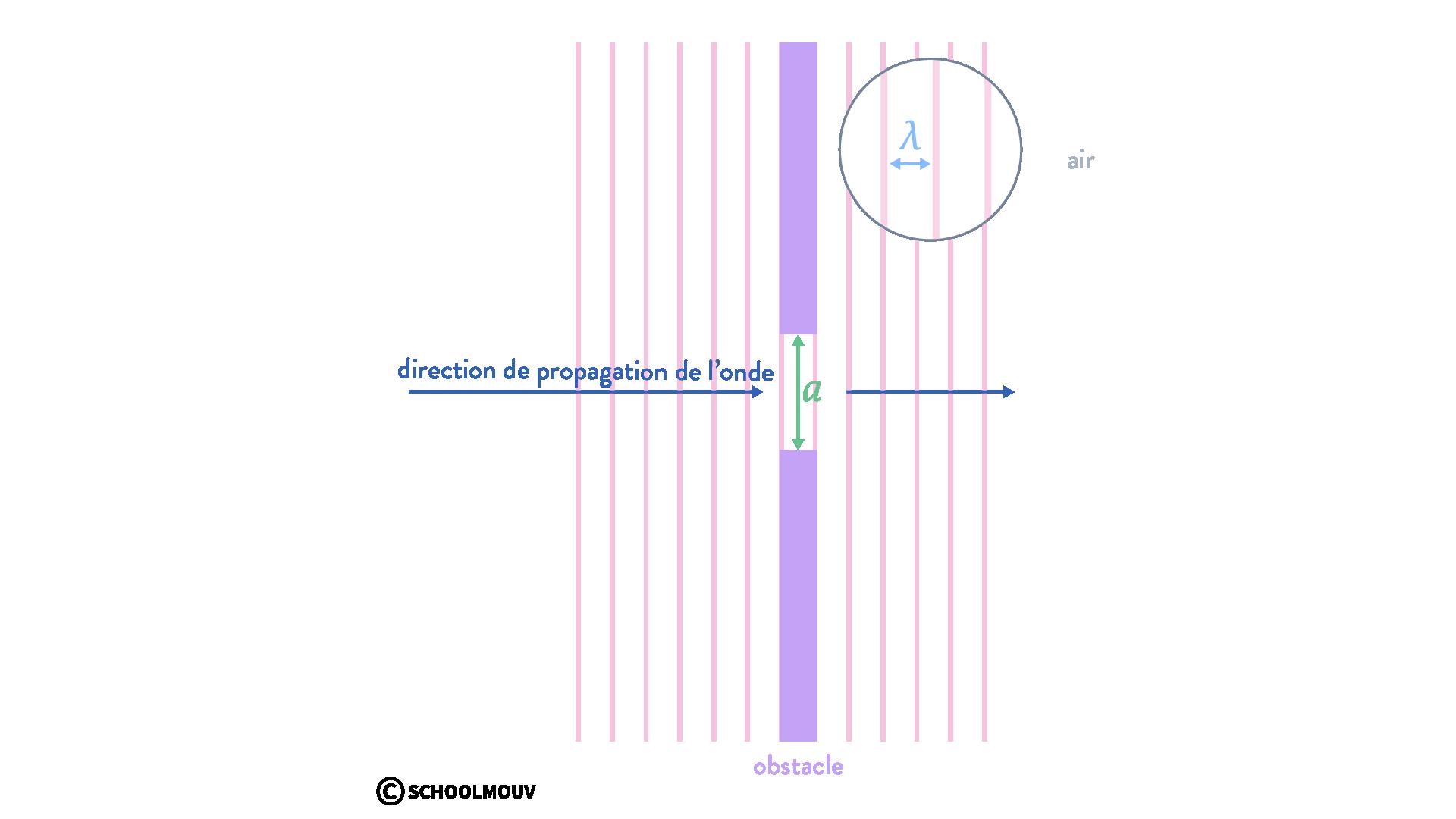 diffraction d'une onde physique chimie terminal schoolmouv pas de phénomène de diffraction