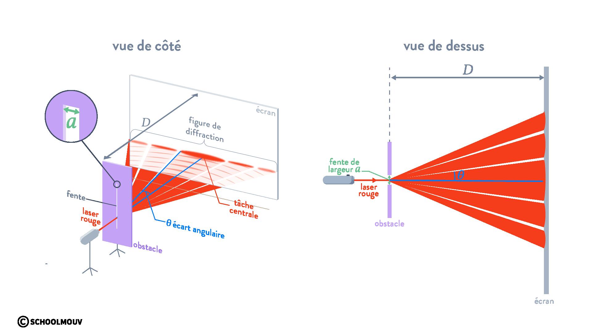diffraction d'une onde physique chimie terminal schoolmouv onde électromagnétique