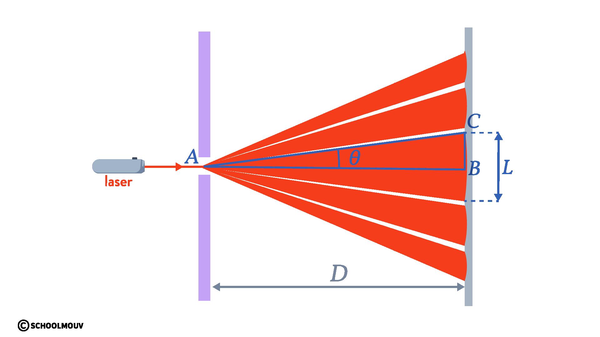 diffraction d'une onde physique chimie terminal schoolmouv écart angulaire
