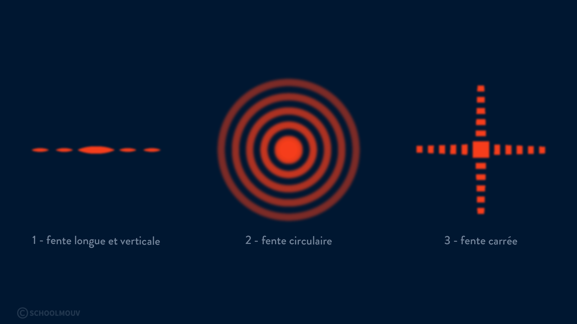 diffraction d'une onde physique chimie terminal schoolmouv figure de diffraction