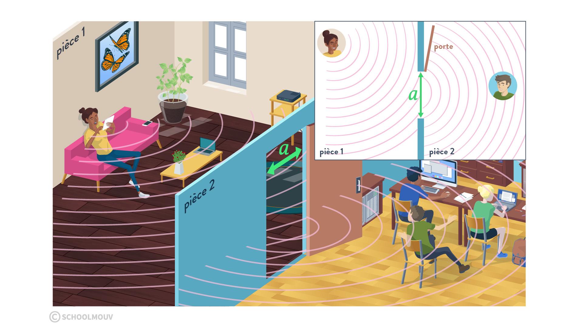 diffraction d'une onde physique chimie terminal schoolmouv onde mécanique