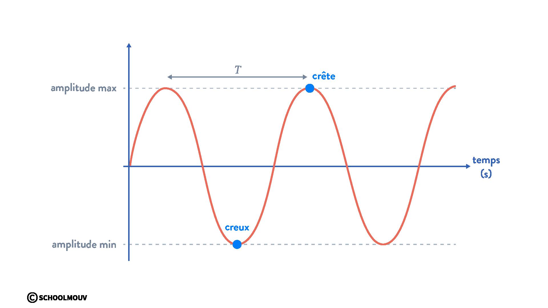 interférences de deux ondes physique chimie terminale signal sinusoïdal périodique creux crête