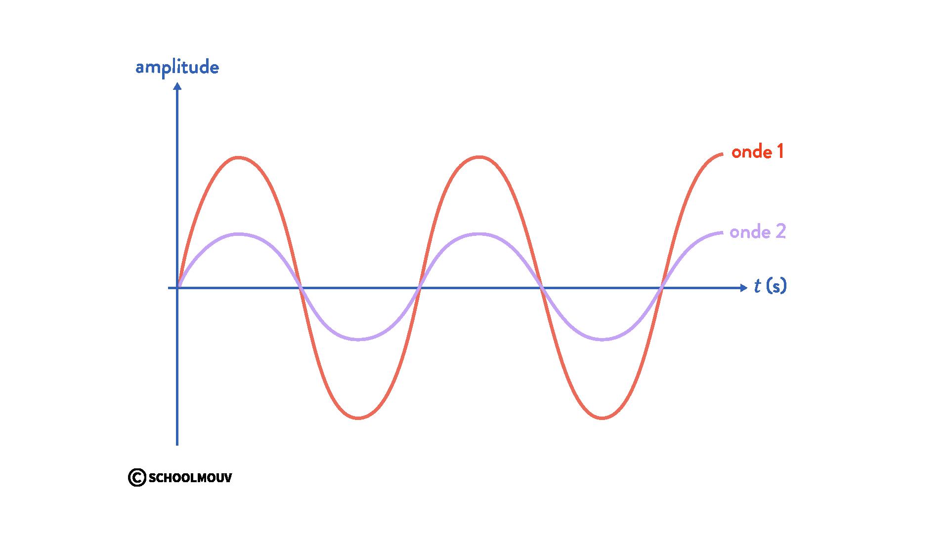 interférences de deux ondes physique chimie terminale ondes en phase déphasage nul