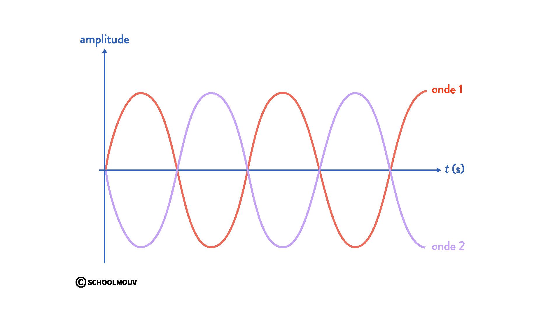 interférences de deux ondes physique chimie terminale ondes en opposition de phase