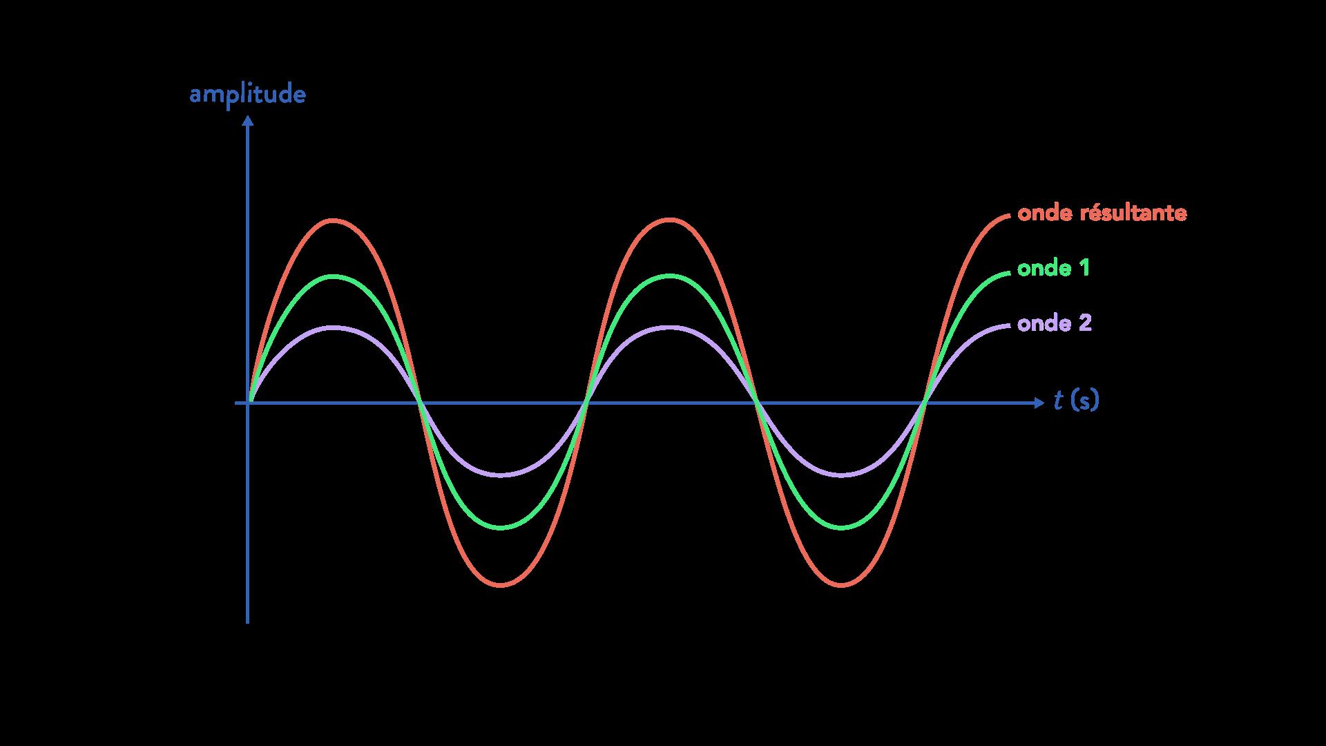 interférences de deux ondes physique chimie terminale interférences constructives