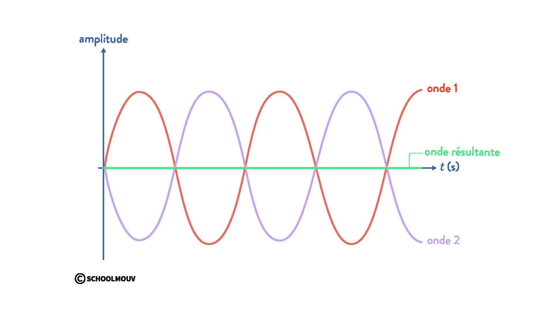 interférences de deux ondes physique chimie terminale interférences destructives