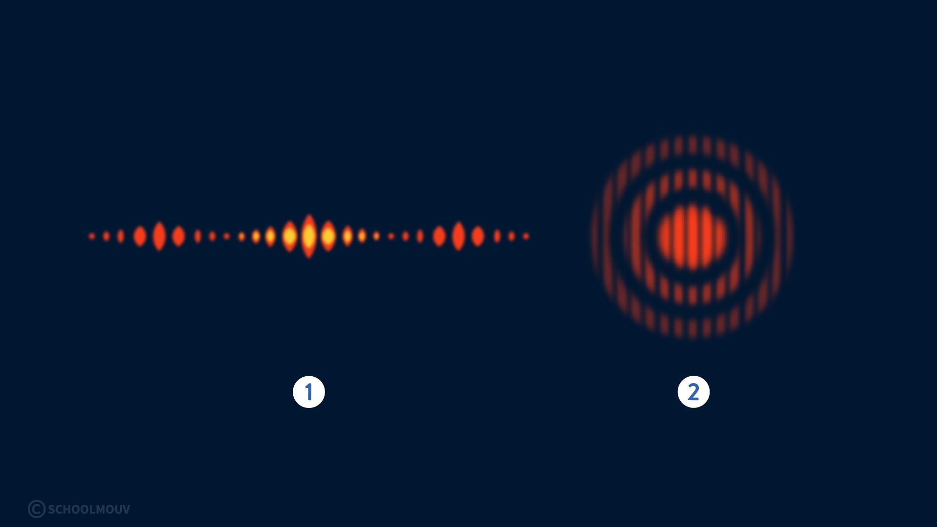 interférences de deux ondes physique chimie terminale figure de diffraction