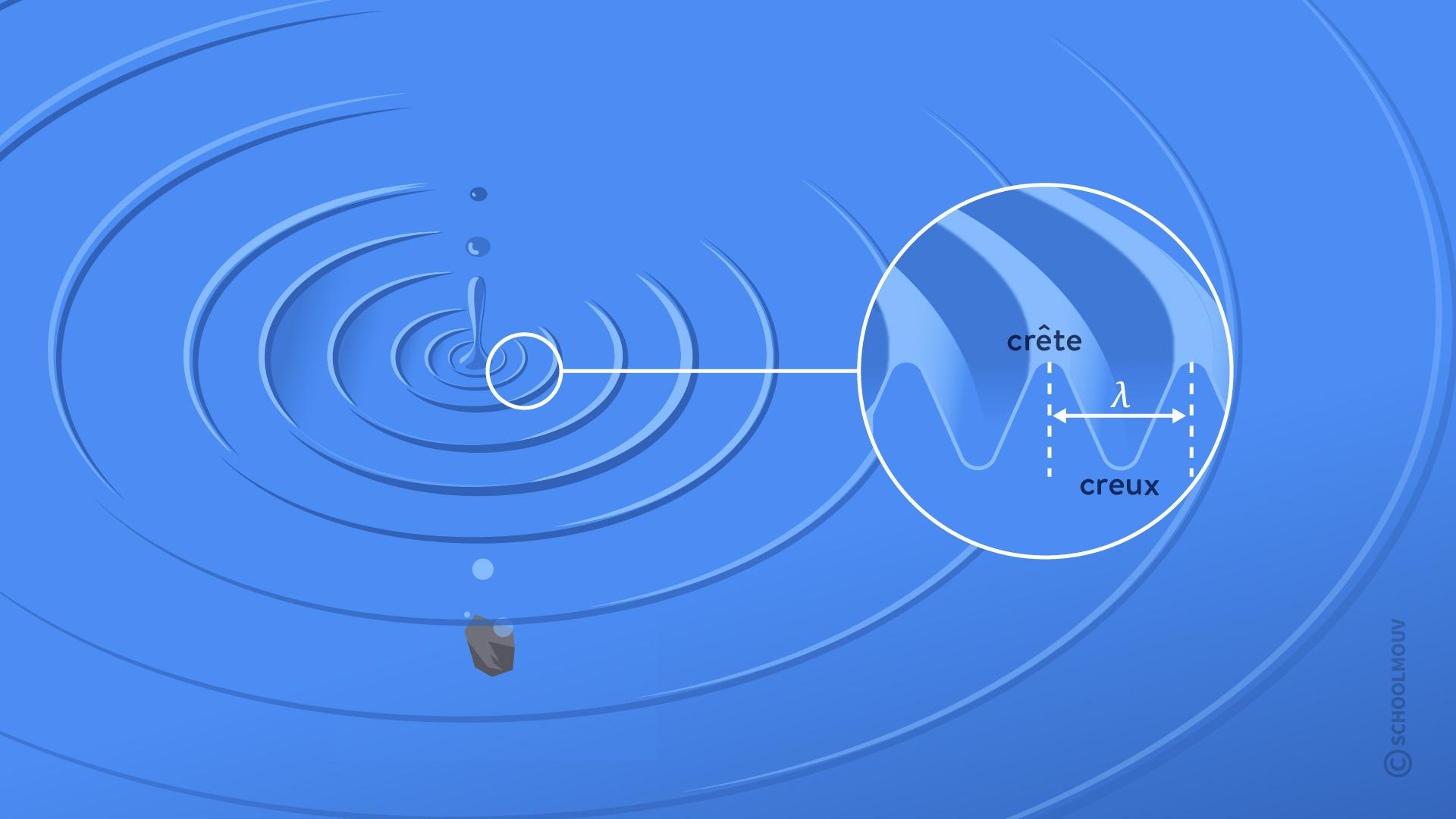 interférences de deux ondes physique chimie terminale onde mécanique
