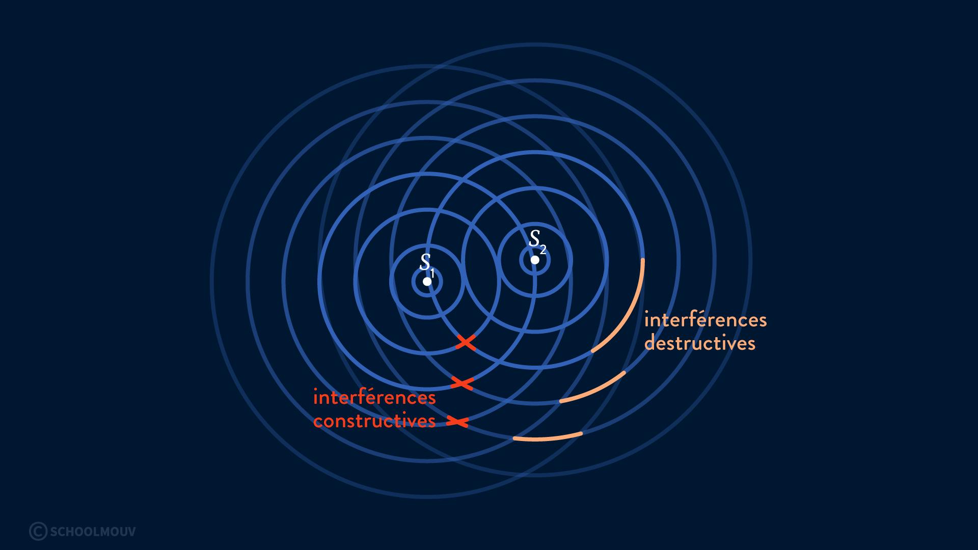 interférences de deux ondes physique chimie terminale onde mécanique constructive destructive