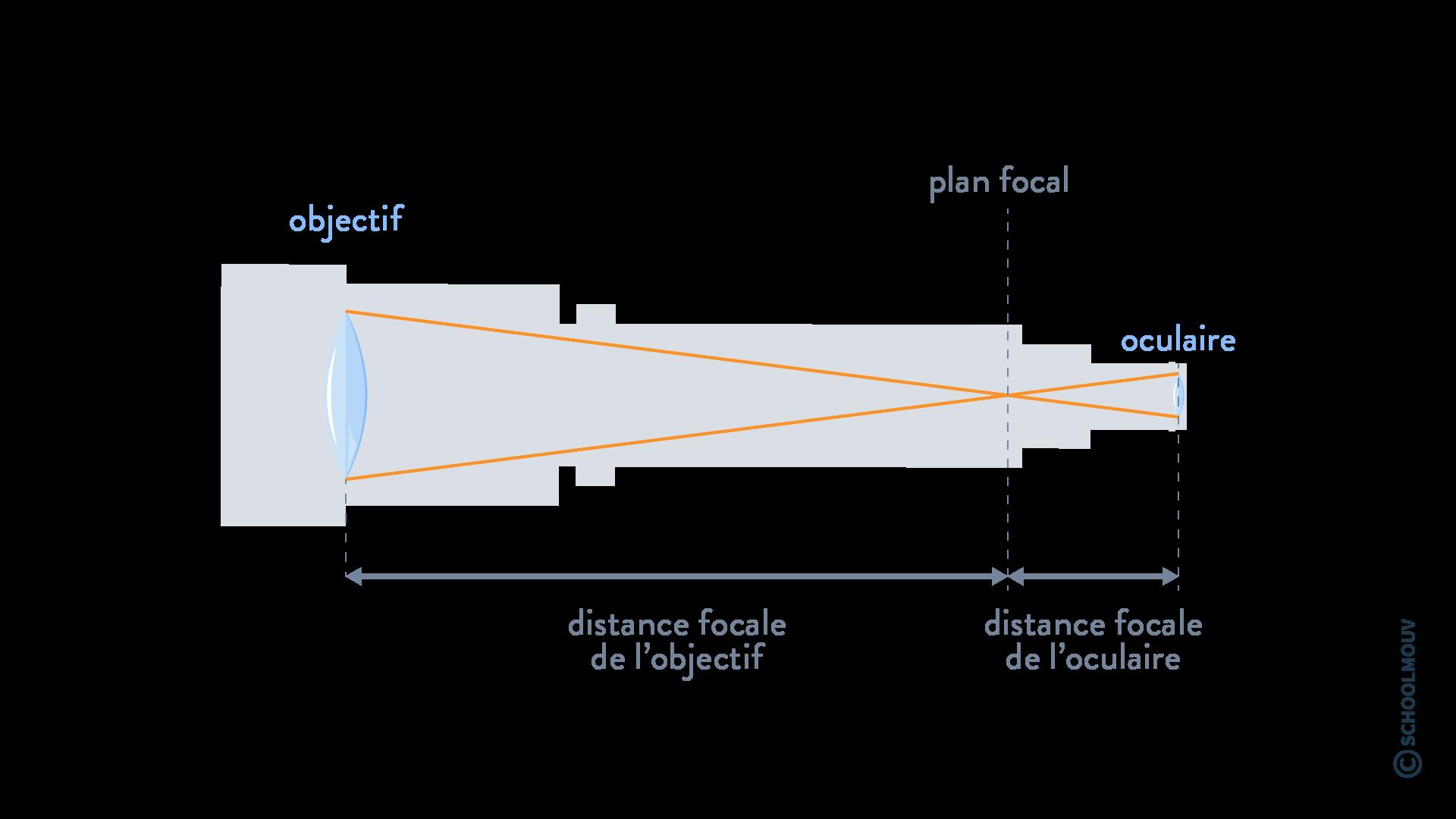 physique chimie terminale système optique et formation d'images lunette astronomique