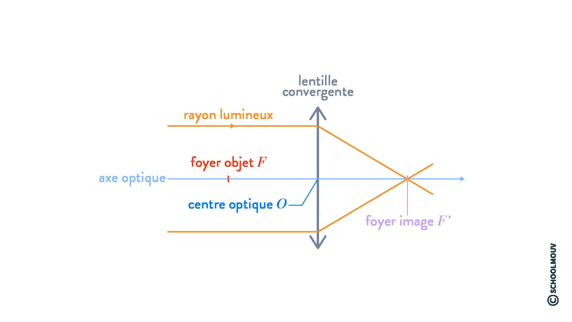 physique chimie terminale système optique et formation d'images lunette astronomique lentille convergente