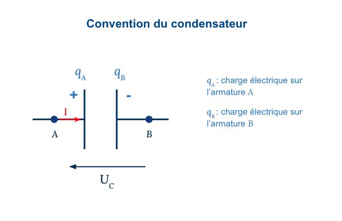 physique chimie terminale circuit électrique capteurs capacitifs